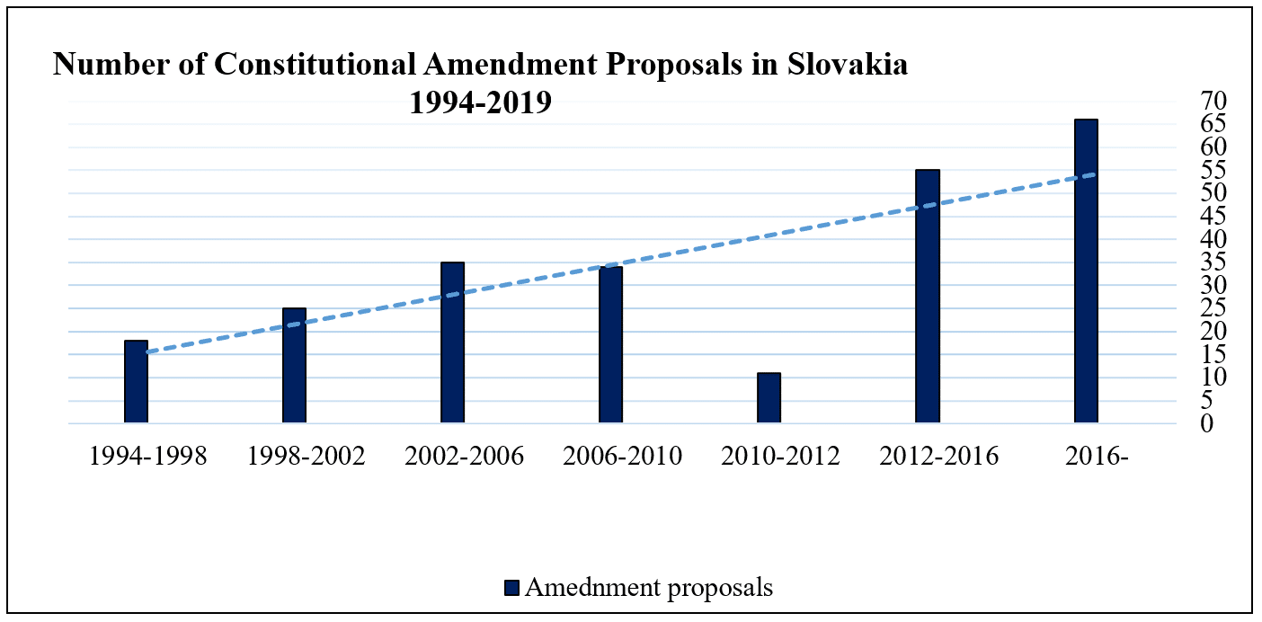 Number of Constitutional Amendment Proposals in Slovakia 1994-2019